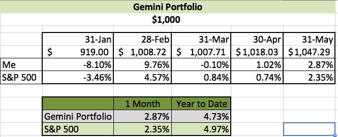 Gemini Portfolio 5-31-2014
