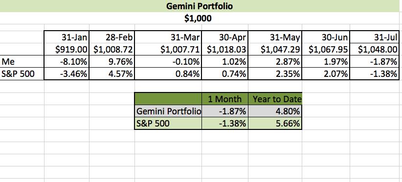 July Investing Challenge Results- Gemini Portfolio | Young Finances