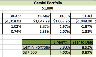 August Investing Challenge Results- Gemini Portfolio | Young Finances