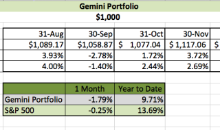 December Investing Challenge Results- Gemini Portfolio | Young Finances