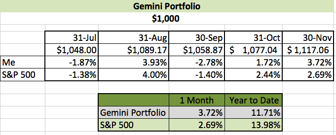November Investing Challenge Results- Gemini Portfolio | Young Finances